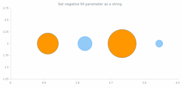 anychart.core.scatter.series.Bubble.negativeFill set asString created by AnyChart Team