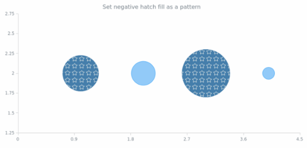 anychart.core.scatter.series.Bubble.negativeHatchFill set asPattern created by AnyChart Team