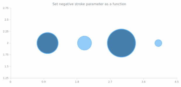 anychart.core.scatter.series.Bubble.negativeStroke set asFunc created by AnyChart Team