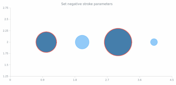 anychart.core.scatter.series.Bubble.negativeStroke set created by AnyChart Team