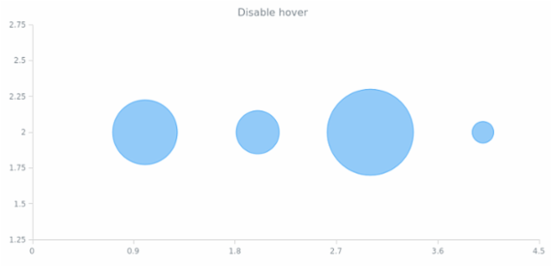 anychart.core.scatter.series.Bubble.unhover created by AnyChart Team