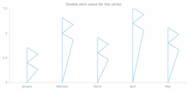 anychart.core.series.RenderingSettings.needsZero set created by AnyChart Team