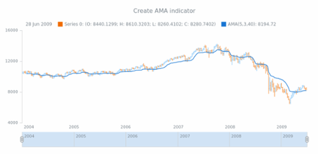 anychart.core.stock.Plot.ama created by AnyChart Team