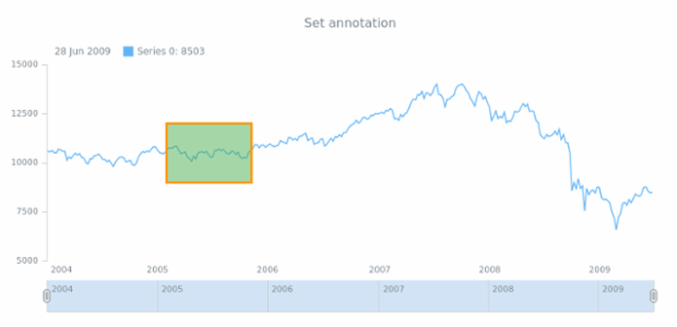 anychart.core.stock.Plot.annotations set created by AnyChart Team