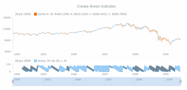 anychart.core.stock.Plot.aroon created by AnyChart Team