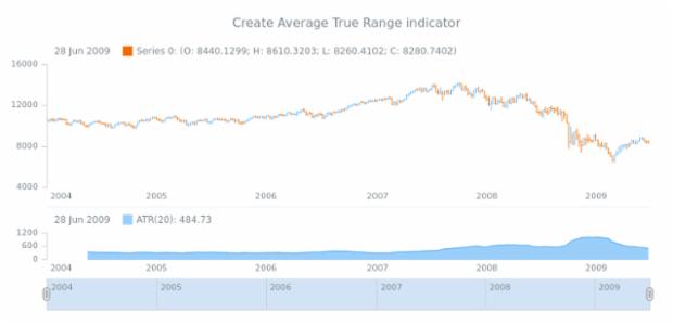 anychart.core.stock.Plot.atr created by AnyChart Team