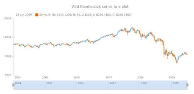 anychart.core.stock.Plot.candlestick created by AnyChart Team