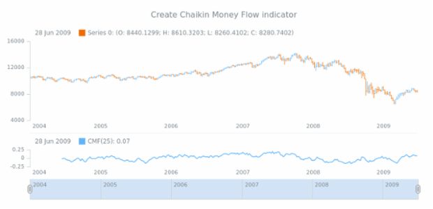 anychart.core.stock.Plot.cmf created by AnyChart Team