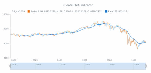 anychart.core.stock.Plot.ema created by AnyChart Team