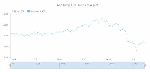anychart.core.stock.Plot.jumpLine table created by AnyChart Team