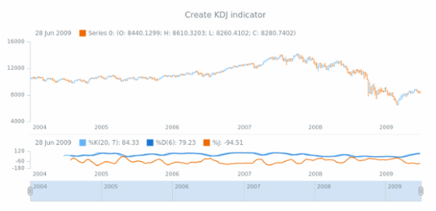 anychart.core.stock.Plot.kdj created by AnyChart Team
