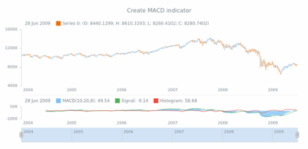 anychart.core.stock.Plot.macd created by AnyChart Team