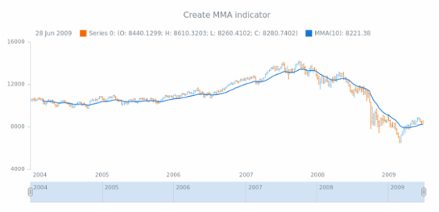 anychart.core.stock.Plot.mma created by AnyChart Team