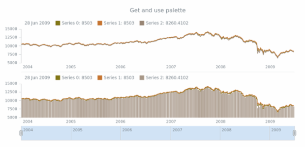 anychart.core.stock.Plot.palette get created by AnyChart Team