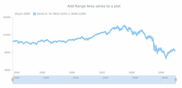 anychart.core.stock.Plot.rangeArea created by AnyChart Team