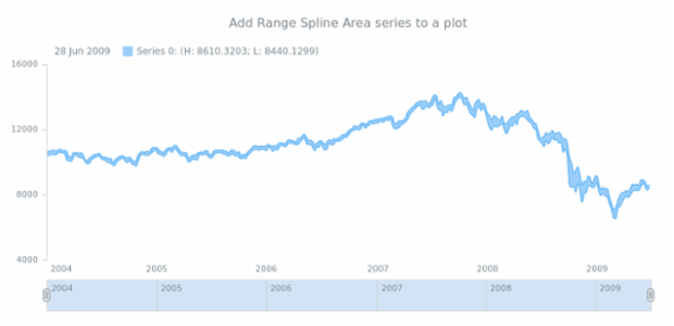 anychart.core.stock.Plot.rangeSplineArea created by AnyChart Team