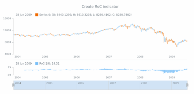 anychart.core.stock.Plot.roc created by AnyChart Team