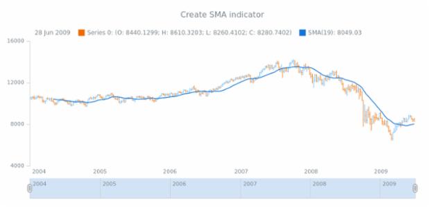 anychart.core.stock.Plot.sma created by AnyChart Team