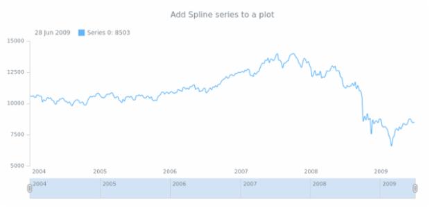 anychart.core.stock.Plot.spline created by AnyChart Team