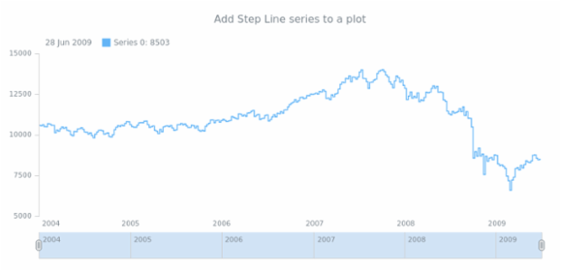 anychart.core.stock.Plot.stepLine created by AnyChart Team
