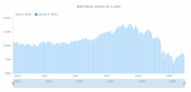 anychart.core.stock.Plot.stick table created by AnyChart Team