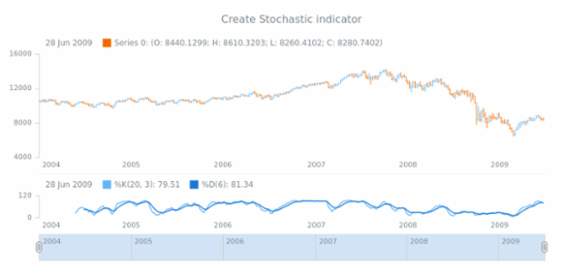 anychart.core.stock.Plot.stochastic created by AnyChart Team