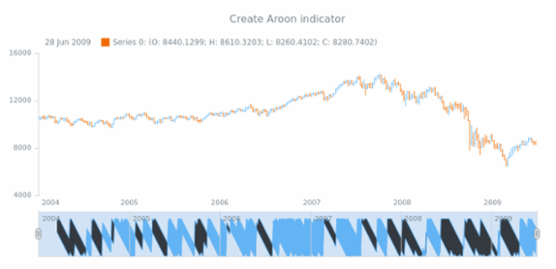 anychart.core.stock.Scroller.aroon created by AnyChart Team
