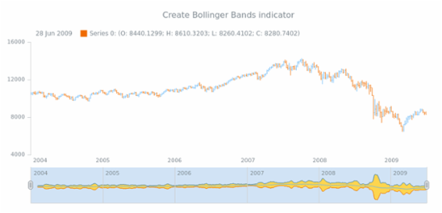 anychart.core.stock.Scroller.bbands created by AnyChart Team