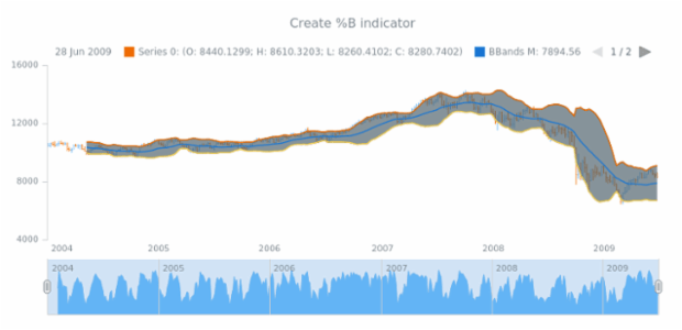 anychart.core.stock.Scroller.bbandsB created by AnyChart Team