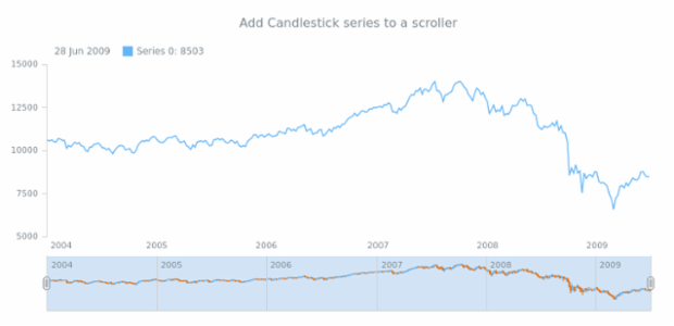 anychart.core.stock.Scroller.candlestick created by AnyChart Team