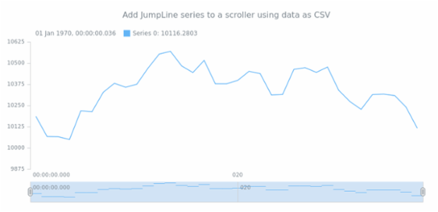 anychart.core.stock.Scroller.jumpLine csv created by AnyChart Team