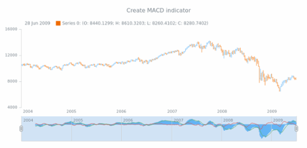 anychart.core.stock.Scroller.macd created by AnyChart Team