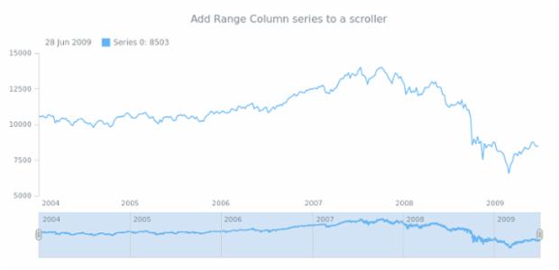 anychart.core.stock.Scroller.rangeColumn created by AnyChart Team