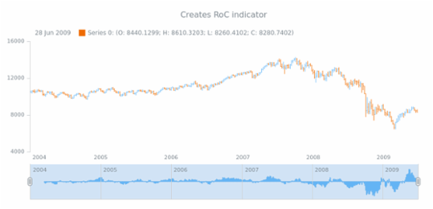 anychart.core.stock.Scroller.roc created by AnyChart Team
