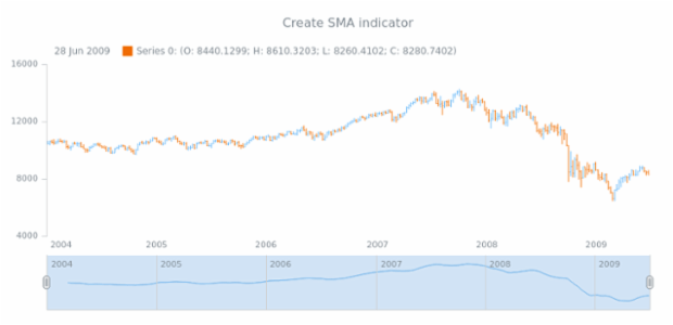 anychart.core.stock.Scroller.sma created by AnyChart Team