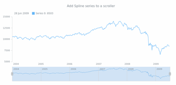 anychart.core.stock.Scroller.spline created by AnyChart Team