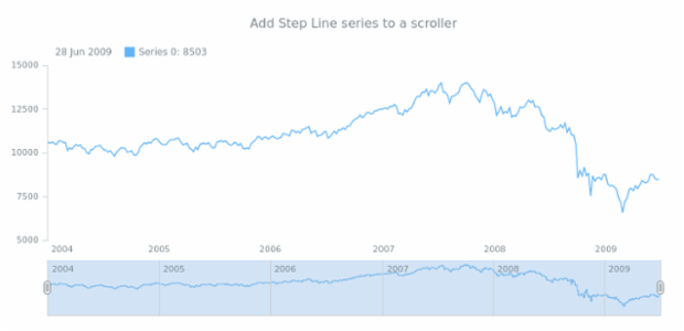 anychart.core.stock.Scroller.stepLine created by AnyChart Team