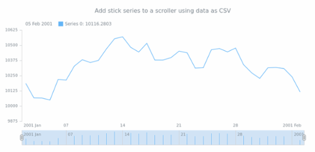 anychart.core.stock.Scroller.stick csv created by AnyChart Team