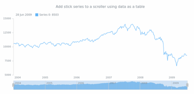 anychart.core.stock.Scroller.stick table created by AnyChart Team