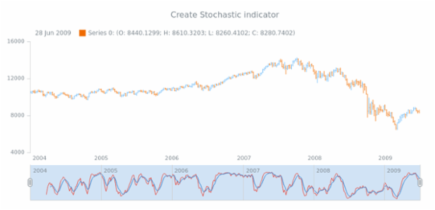 anychart.core.stock.Scroller.stochastic created by AnyChart Team