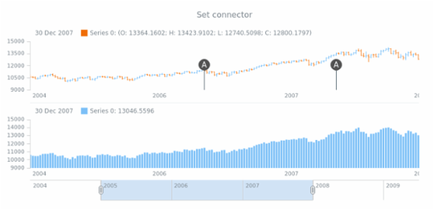 anychart.core.stock.eventMarkers.ChartController.connector set created by AnyChart Team