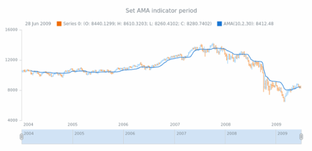 anychart.core.stock.indicators.AMA.period set created by AnyChart Team