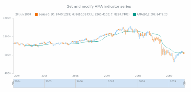 anychart.core.stock.indicators.AMA.series get created by AnyChart Team