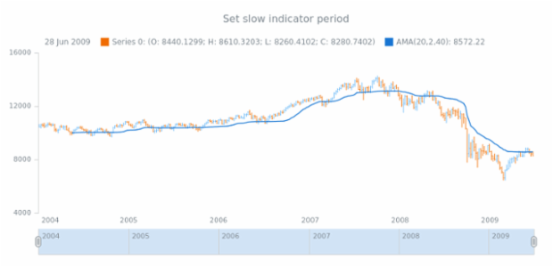anychart.core.stock.indicators.AMA.slowPeriod set created by AnyChart Team