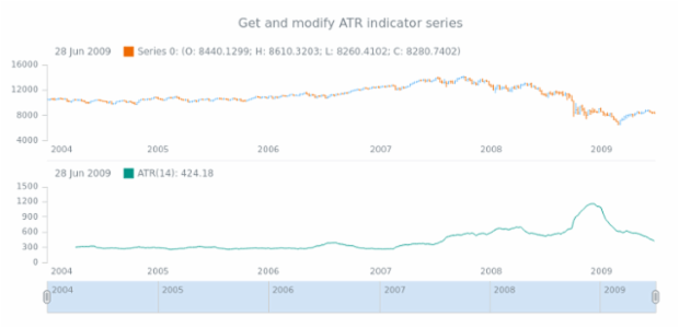 anychart.core.stock.indicators.ATR.series get created by AnyChart Team