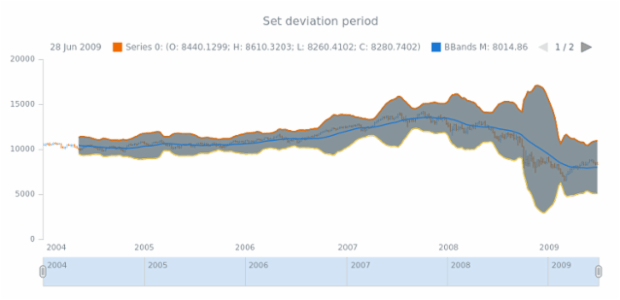 anychart.core.stock.indicators.BBands.deviation set created by AnyChart Team