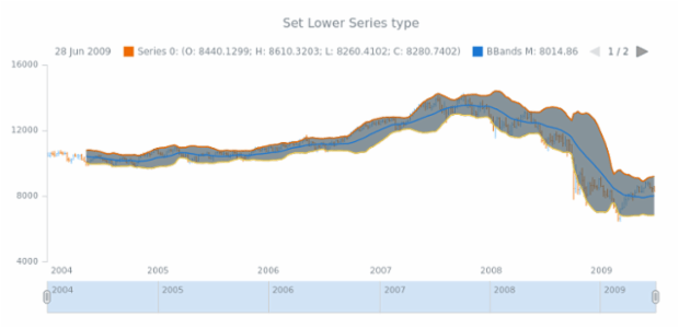 anychart.core.stock.indicators.BBands.lowerSeries set created by AnyChart Team