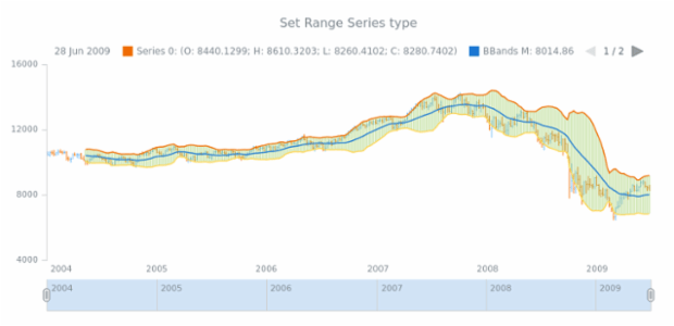 anychart.core.stock.indicators.BBands.rangeSeries set created by AnyChart Team