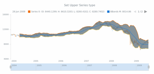 anychart.core.stock.indicators.BBands.upperSeries set created by AnyChart Team