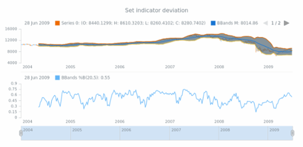anychart.core.stock.indicators.BBandsB.deviation set created by AnyChart Team